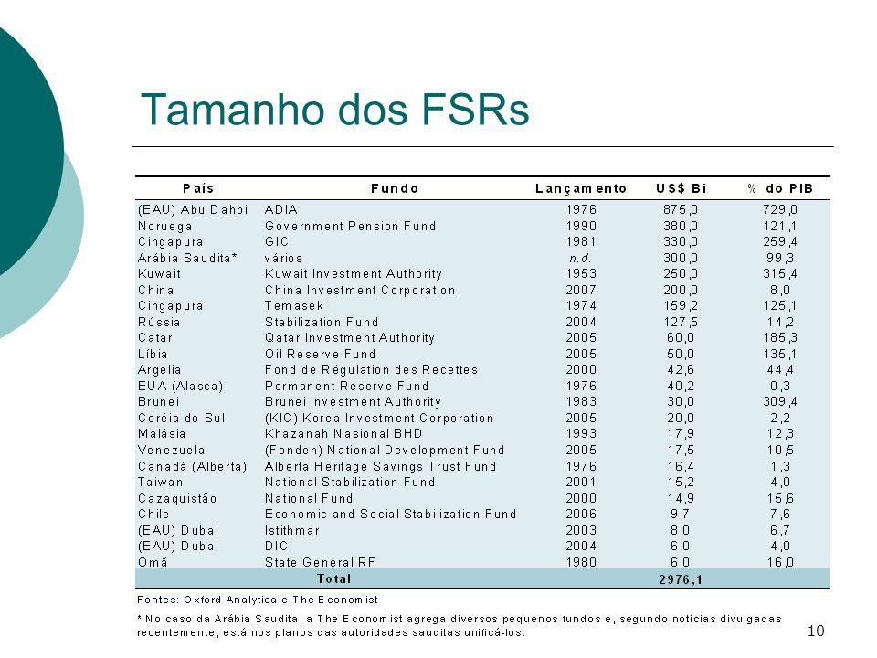 Tamanho dos FSRs