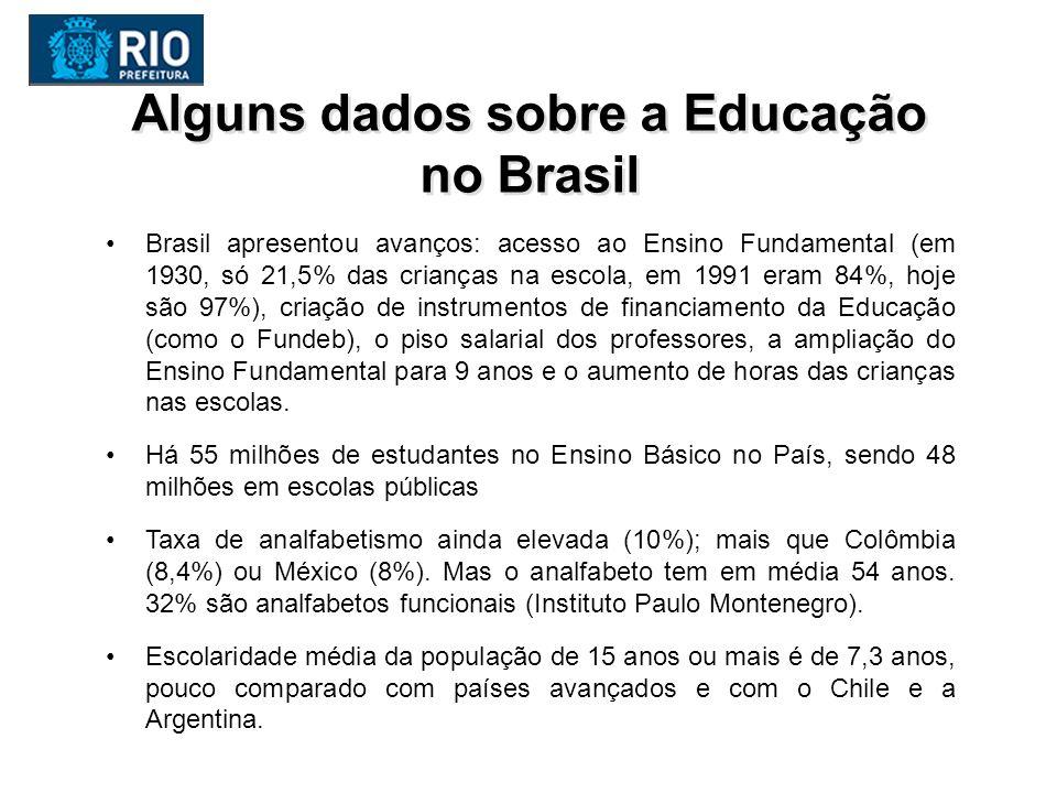 Alguns dados sobre a Educação no Brasil