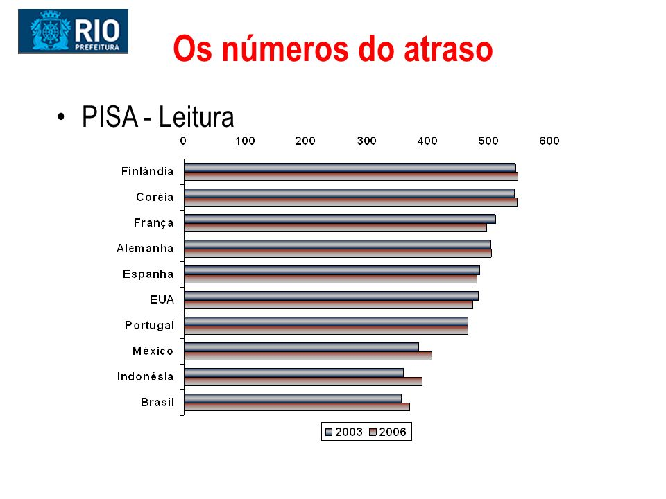 Os números do atraso PISA - Leitura