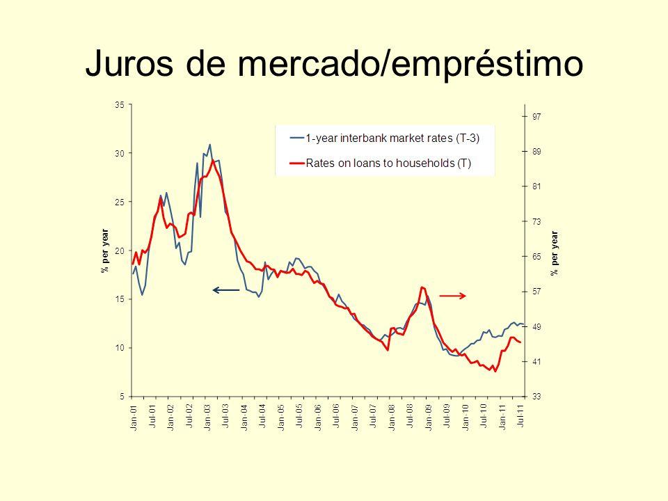 Juros de mercado/empréstimo