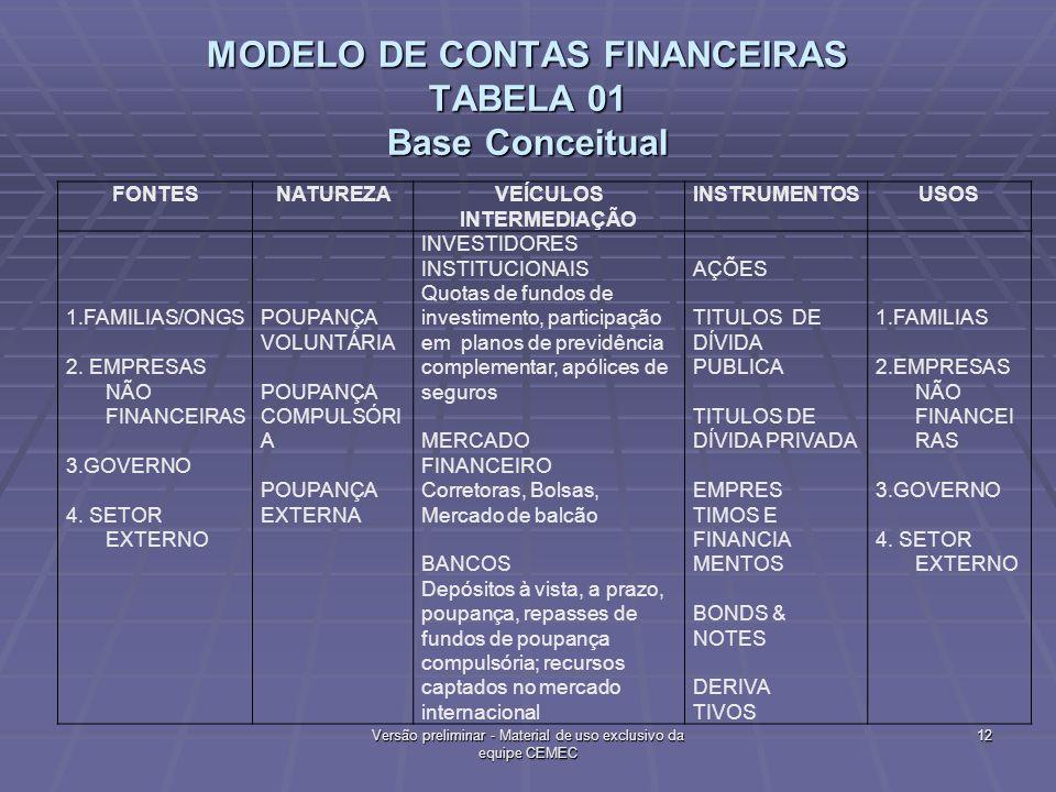 MODELO DE CONTAS FINANCEIRAS TABELA 01 Base Conceitual