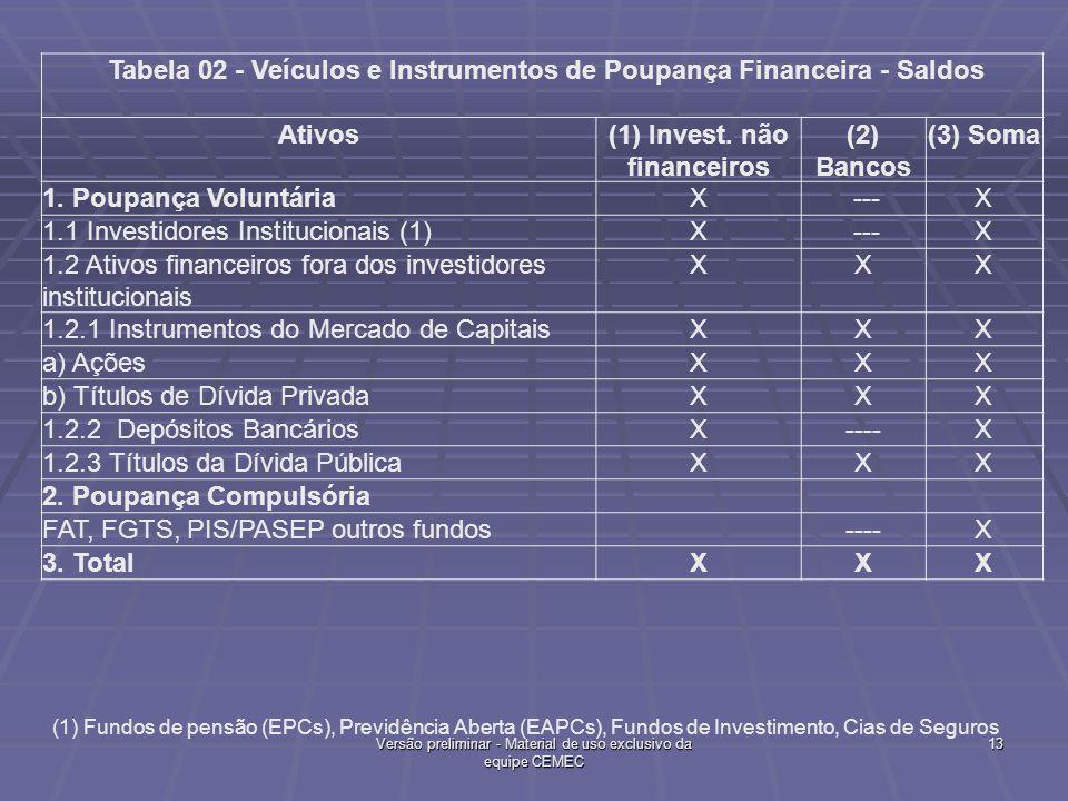 Tabela 02 - Veículos e Instrumentos de Poupança Financeira - Saldos
