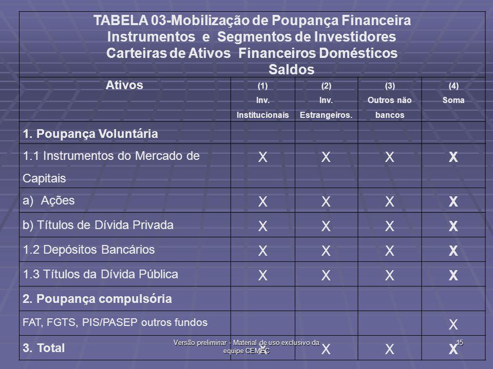 TABELA 03-Mobilização de Poupança Financeira