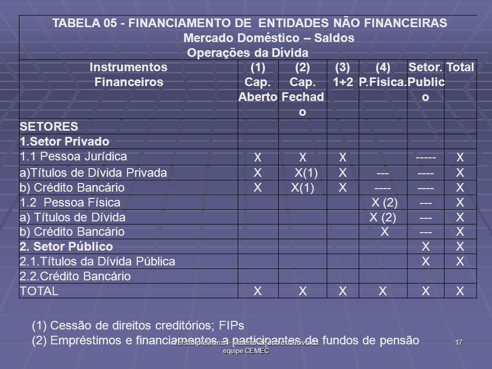 X ----- TABELA 05 - FINANCIAMENTO DE ENTIDADES NÃO FINANCEIRAS