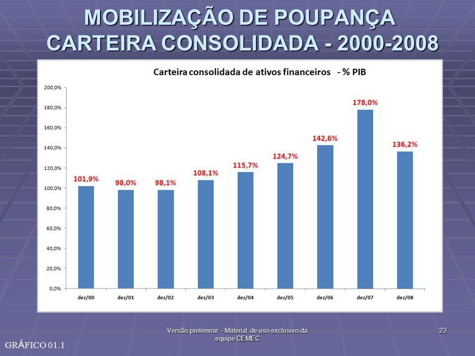 MOBILIZAÇÃO DE POUPANÇA CARTEIRA CONSOLIDADA - 2000-2008