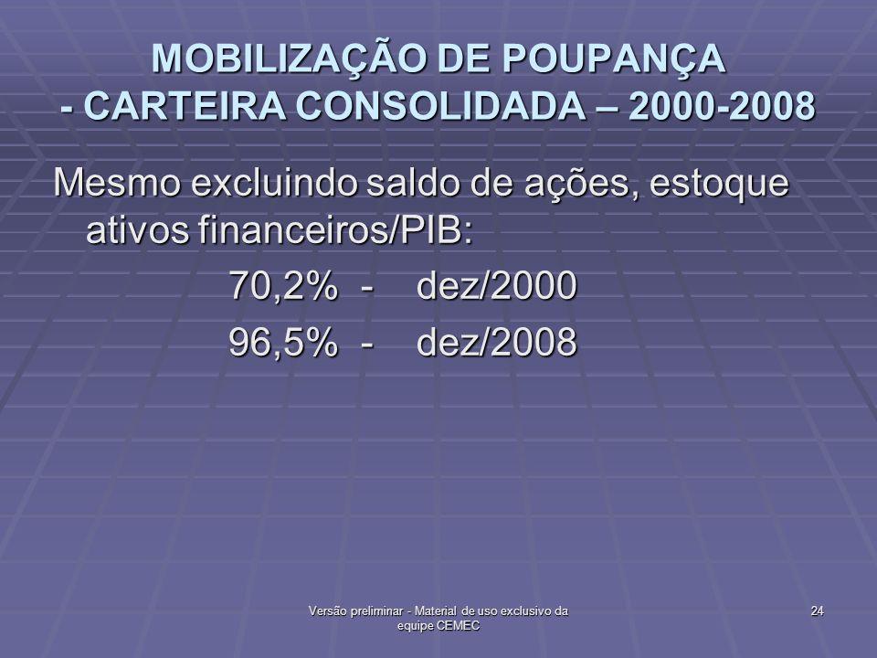 MOBILIZAÇÃO DE POUPANÇA - CARTEIRA CONSOLIDADA – 2000-2008