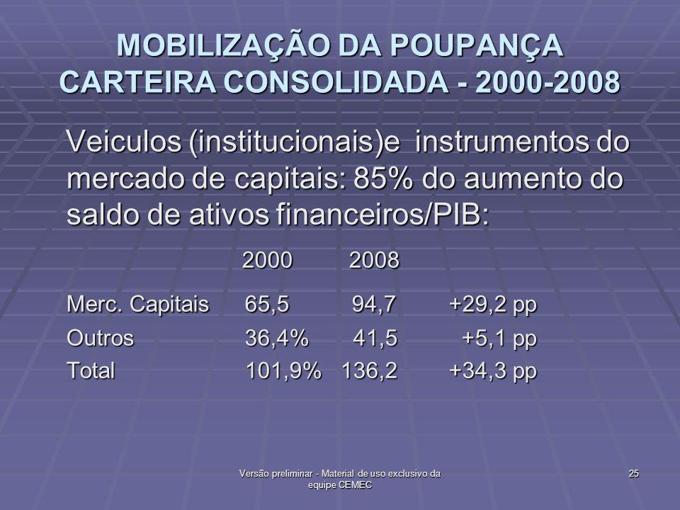 MOBILIZAÇÃO DA POUPANÇA CARTEIRA CONSOLIDADA - 2000-2008