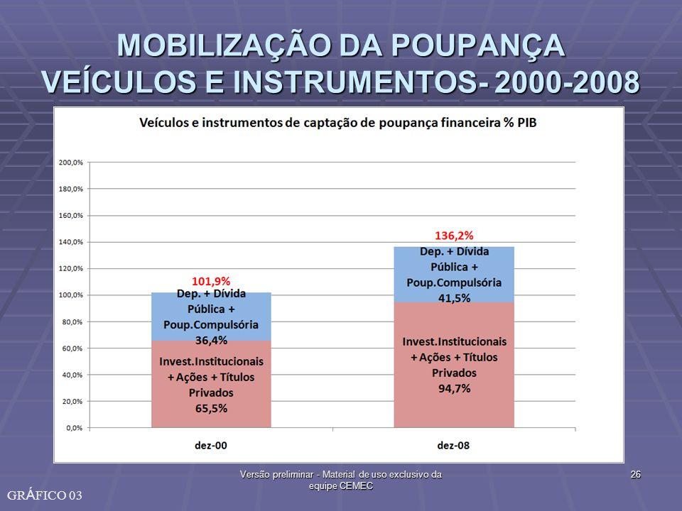 MOBILIZAÇÃO DA POUPANÇA VEÍCULOS E INSTRUMENTOS- 2000-2008