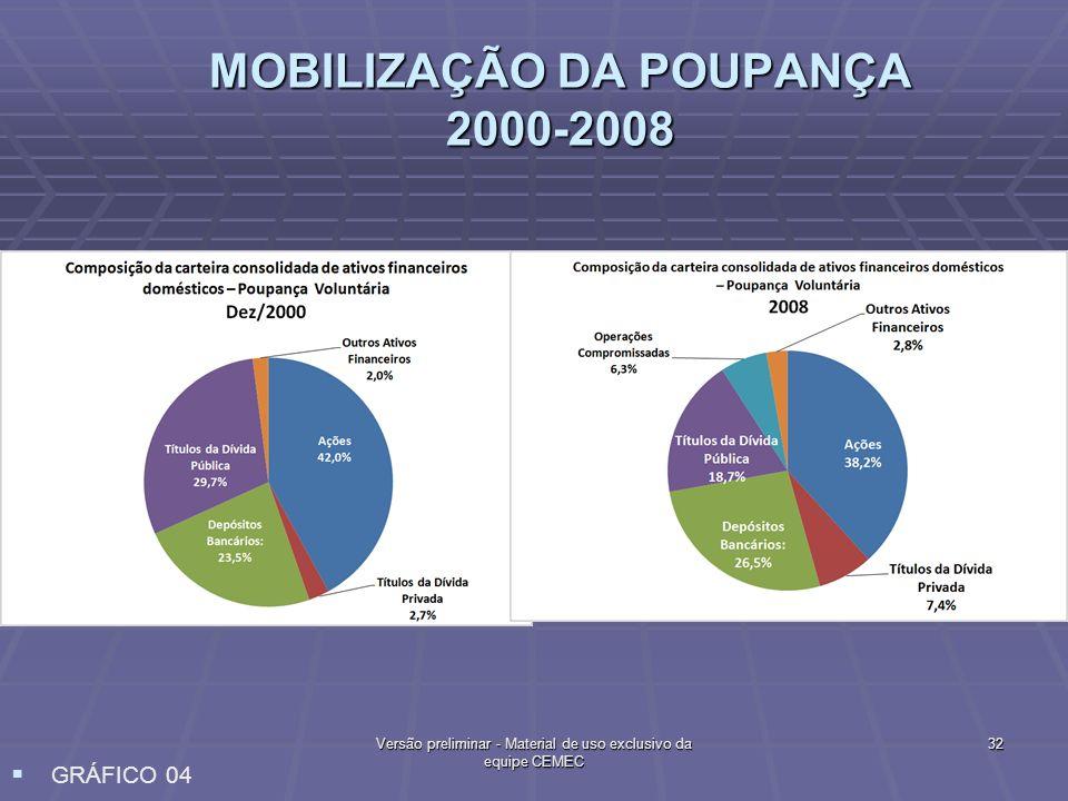 MOBILIZAÇÃO DA POUPANÇA 2000-2008