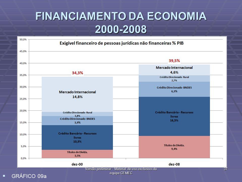 FINANCIAMENTO DA ECONOMIA 2000-2008