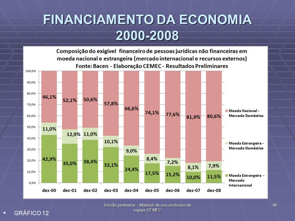 FINANCIAMENTO DA ECONOMIA 2000-2008