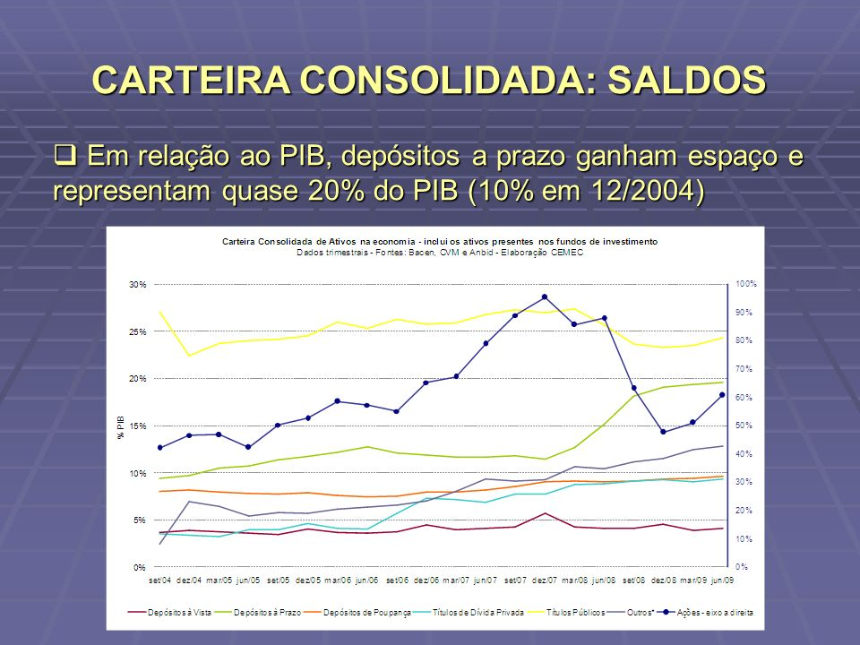 CARTEIRA CONSOLIDADA: SALDOS