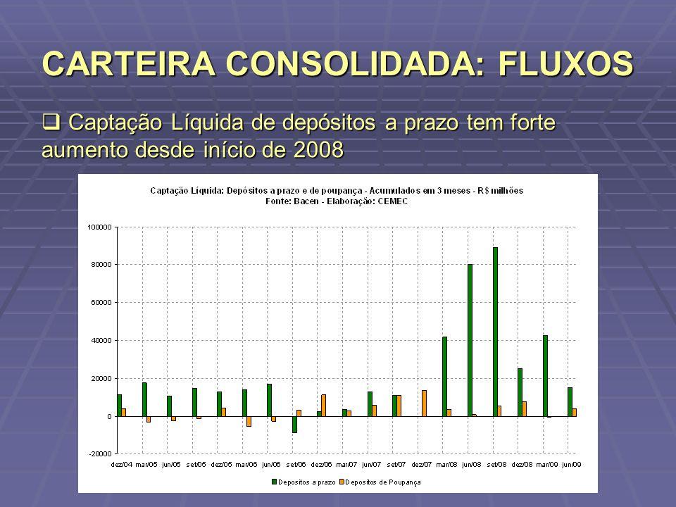 CARTEIRA CONSOLIDADA: FLUXOS