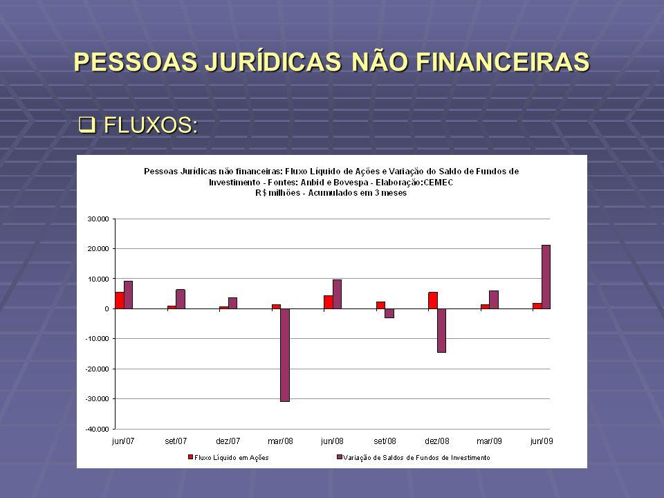 PESSOAS JURÍDICAS NÃO FINANCEIRAS