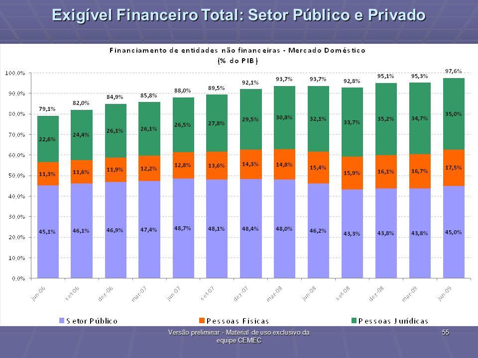Exigível Financeiro Total: Setor Público e Privado