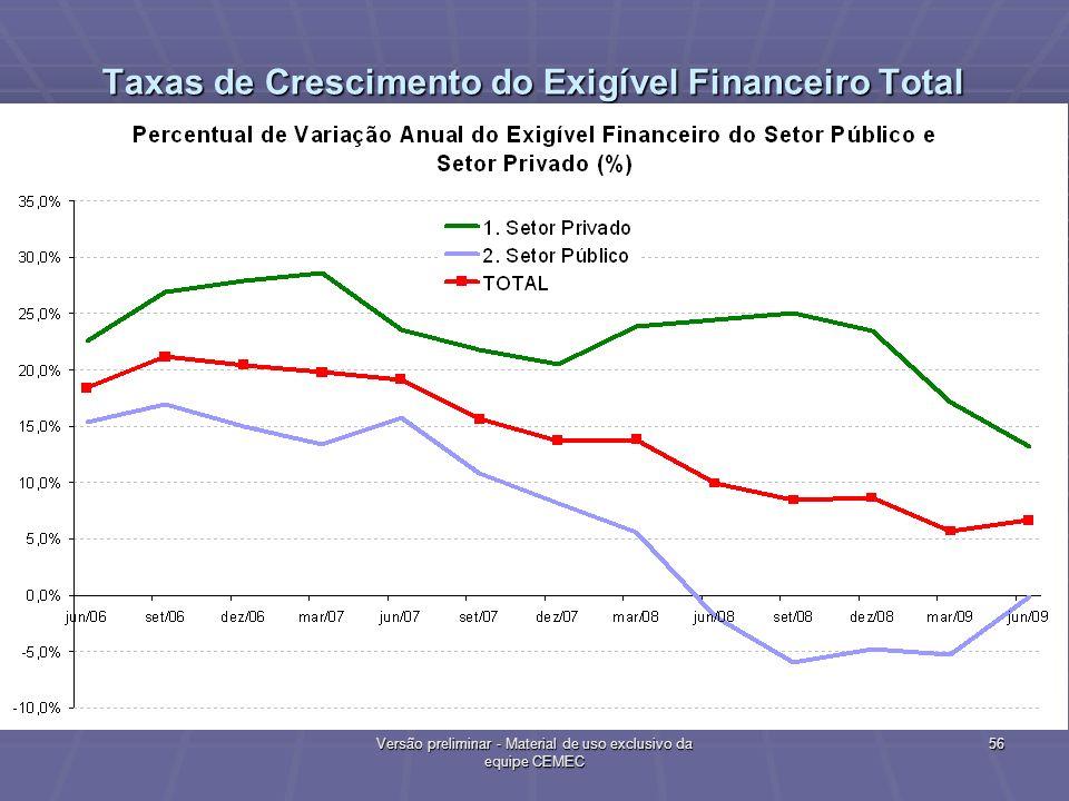 Taxas de Crescimento do Exigível Financeiro Total (Anual)