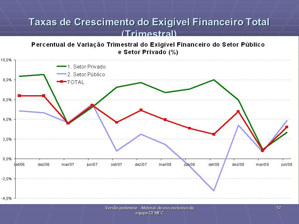Taxas de Crescimento do Exigível Financeiro Total (Trimestral)