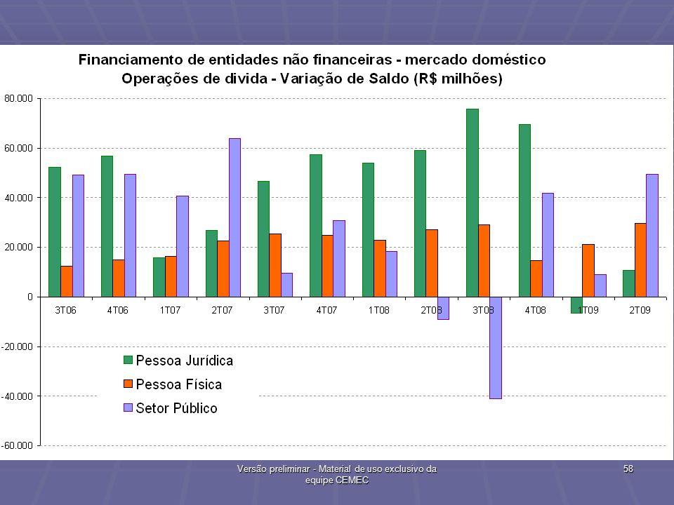 Variação do Saldos total do Exigível Financeiro