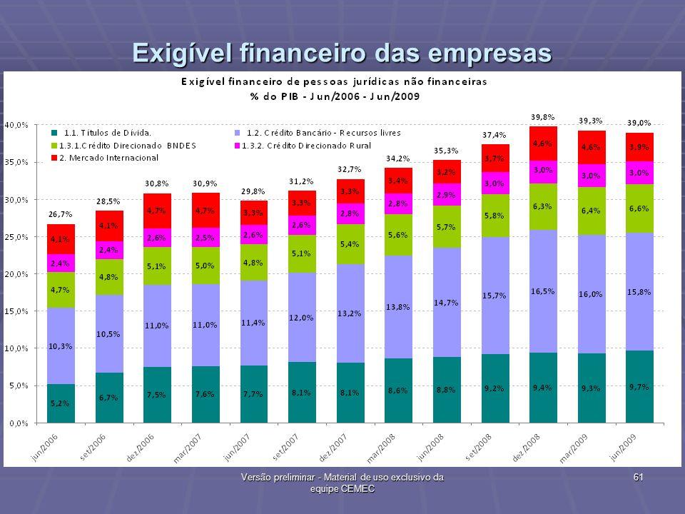 Exigível financeiro das empresas % PIB