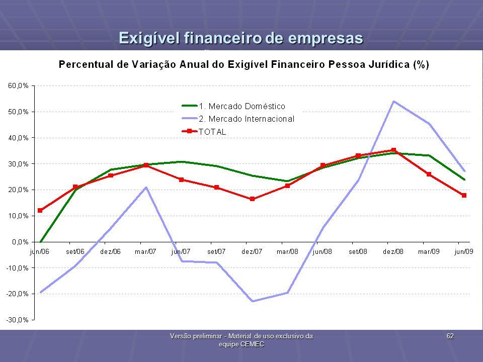 Exigível financeiro de empresas Variação Anual de Saldos