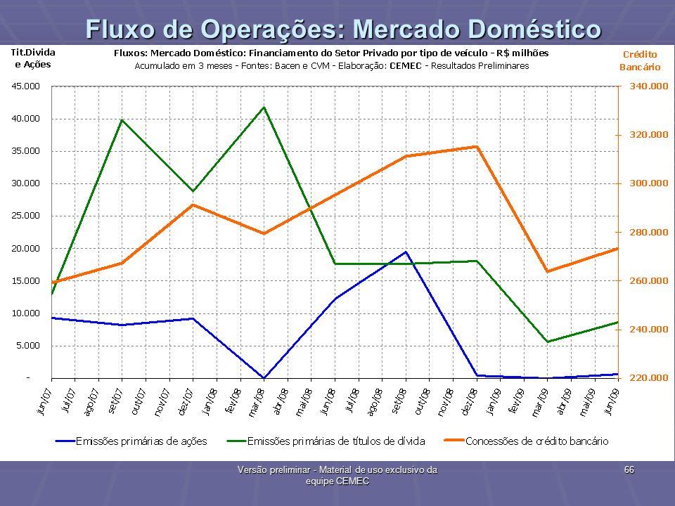 Fluxo de Operações: Mercado Doméstico
