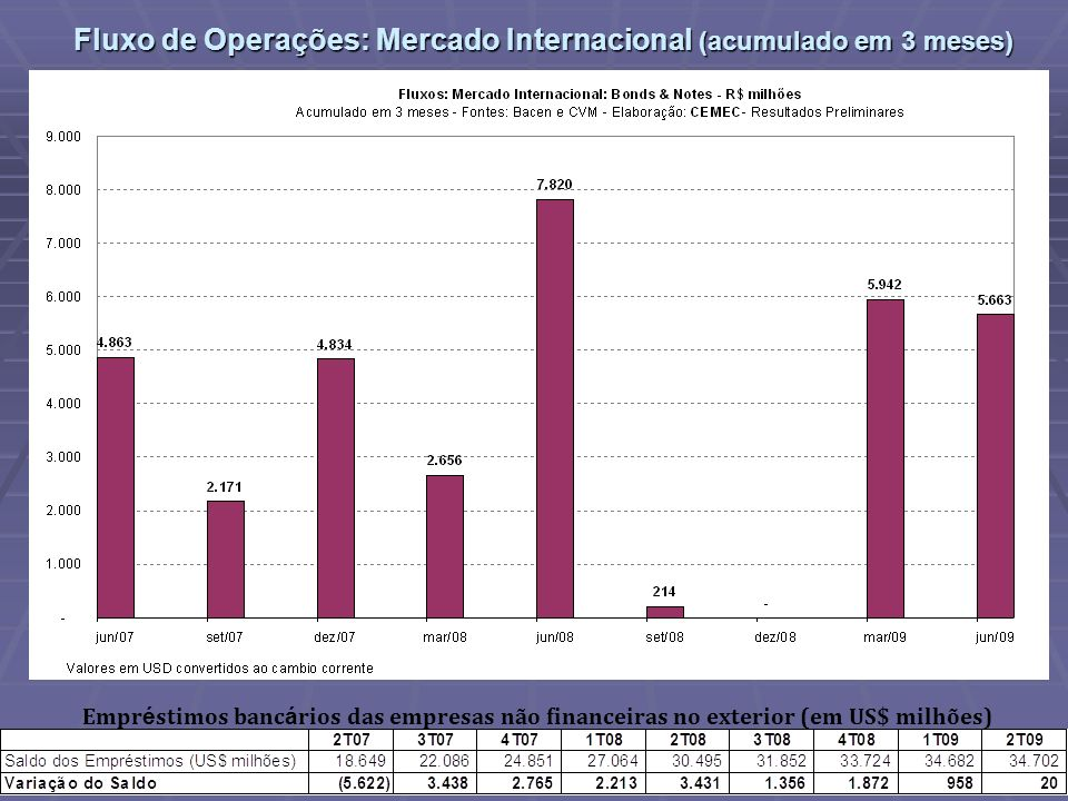Fluxo de Operações: Mercado Internacional (acumulado em 3 meses)