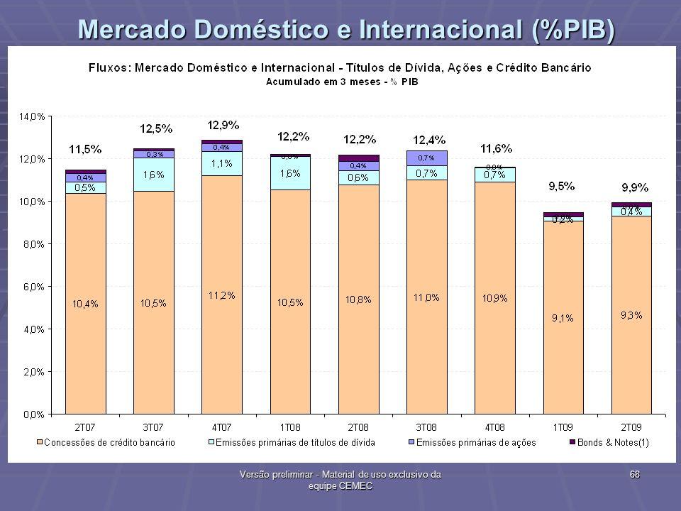 Mercado Doméstico e Internacional (%PIB)