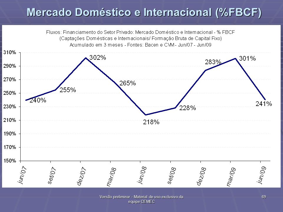 Mercado Doméstico e Internacional (%FBCF)