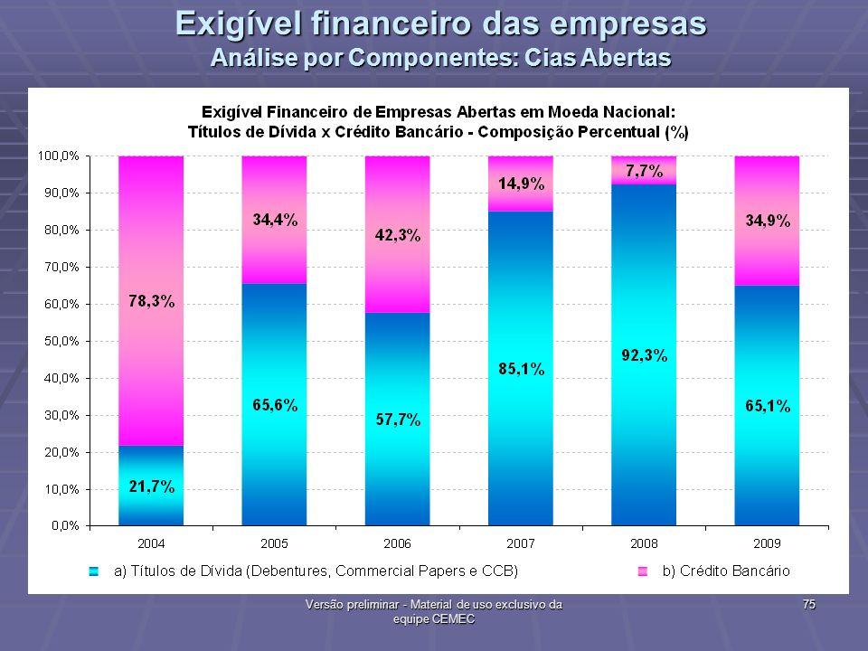 Exigível financeiro das empresas Análise por Componentes: Cias Abertas