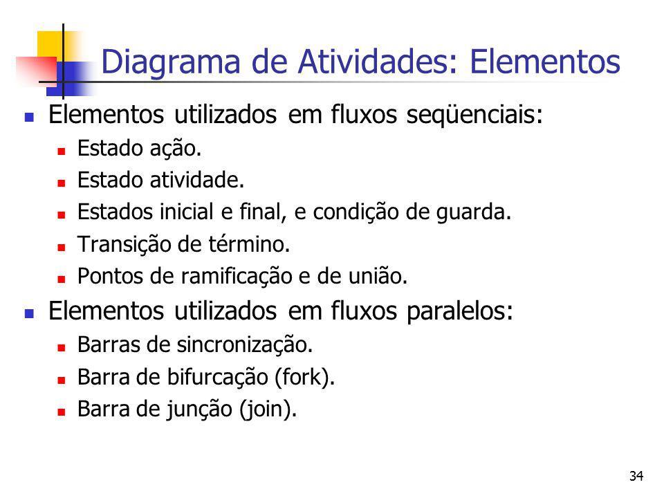 Diagrama de Atividades: Elementos