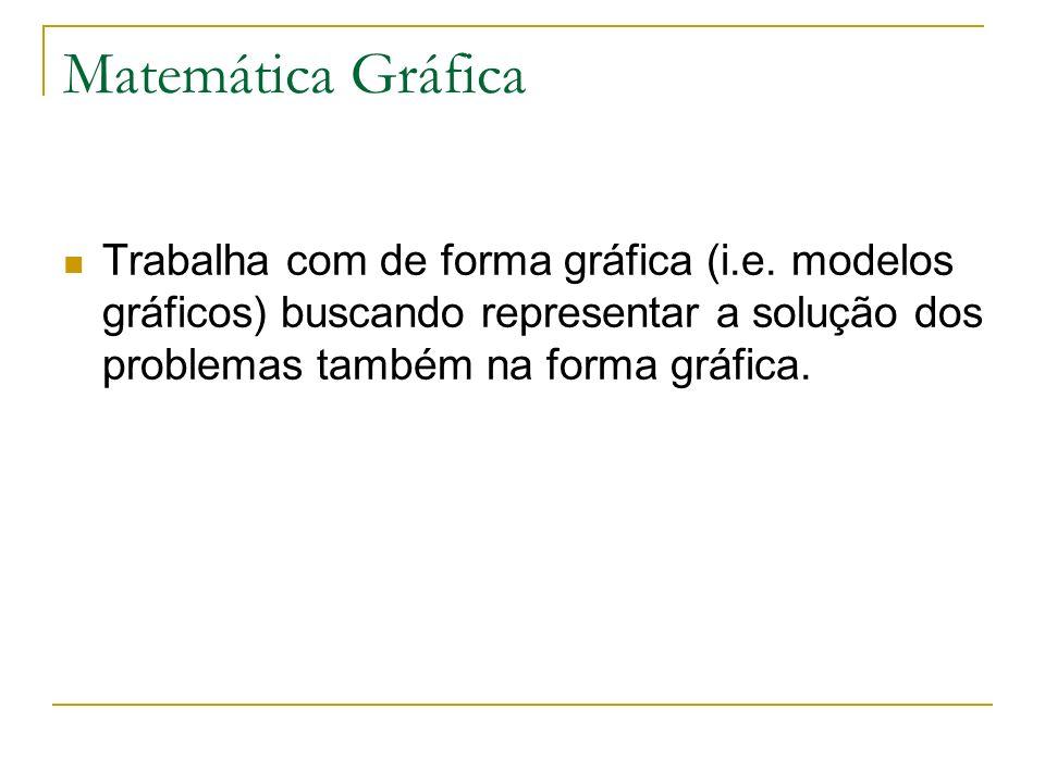 Matemática Gráfica Trabalha com de forma gráfica (i.e.