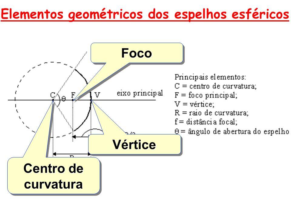 Elementos geométricos dos espelhos esféricos