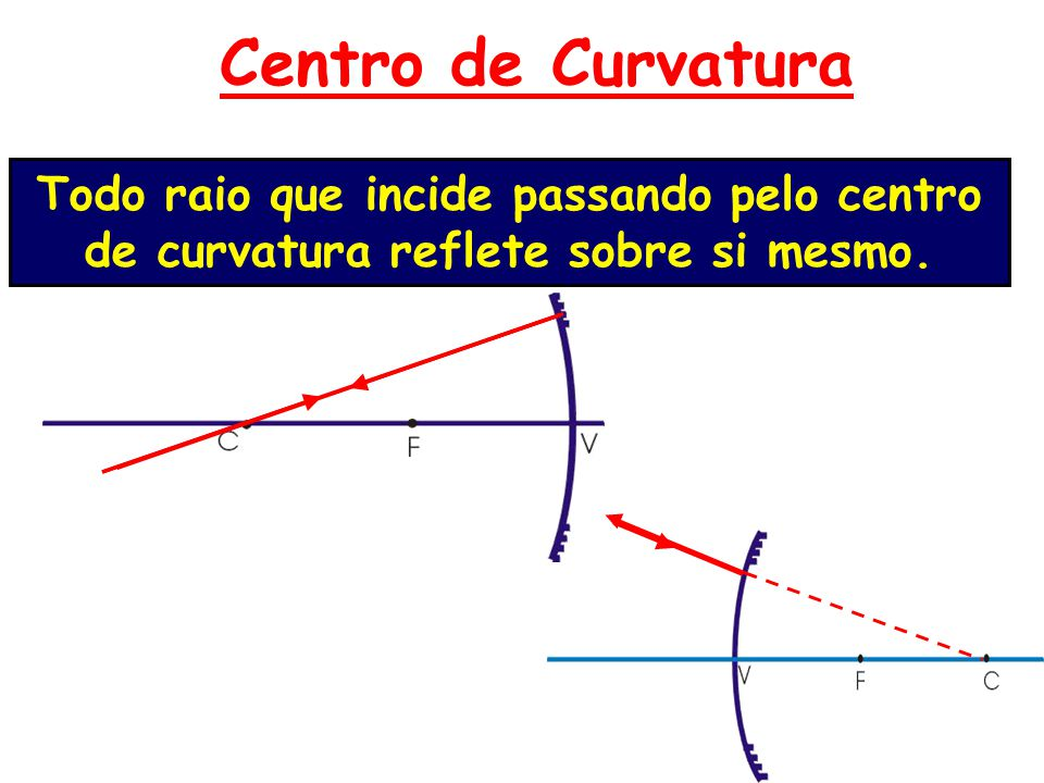 Centro de Curvatura Todo raio que incide passando pelo centro de curvatura reflete sobre si mesmo.
