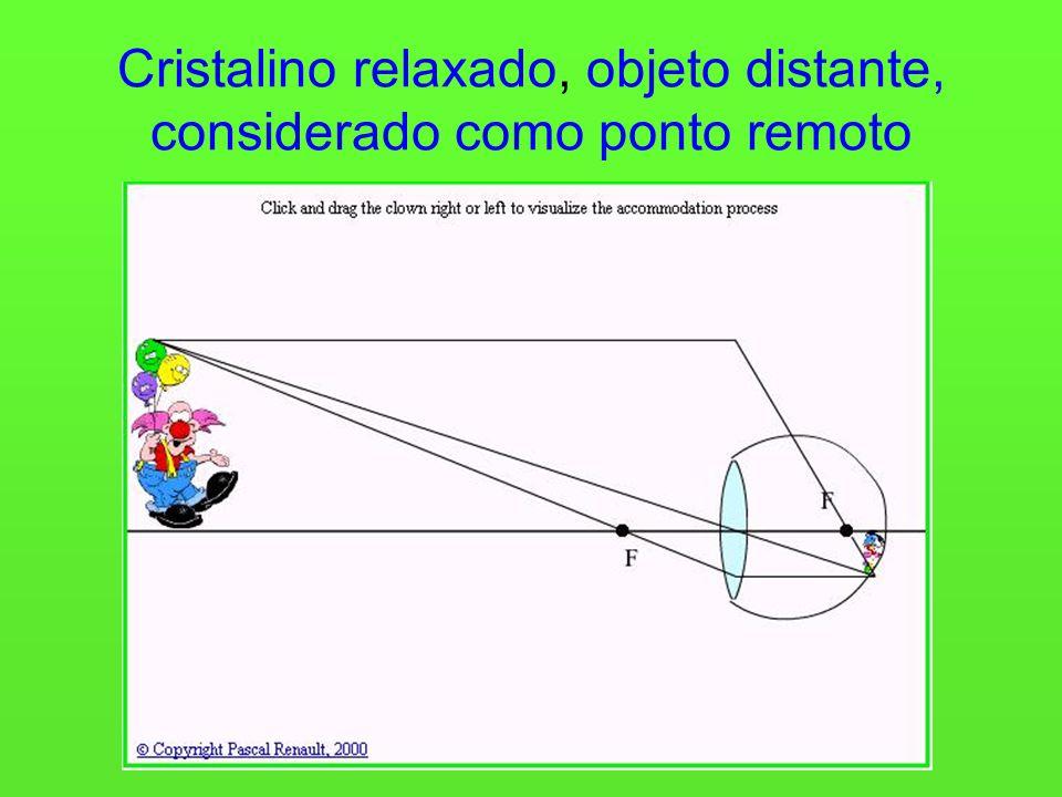 Cristalino relaxado, objeto distante, considerado como ponto remoto