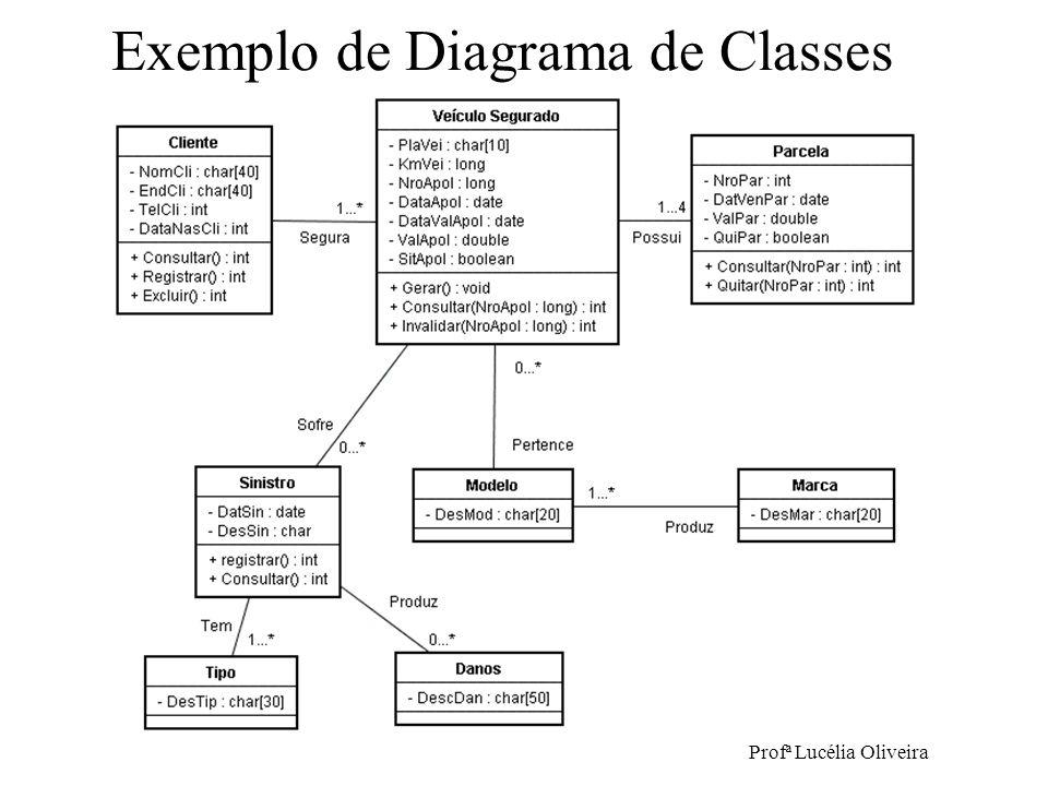 Exemplo de Diagrama de Classes