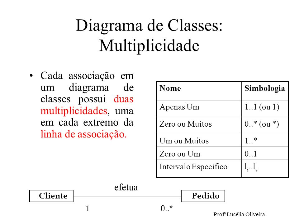Diagrama de Classes: Multiplicidade