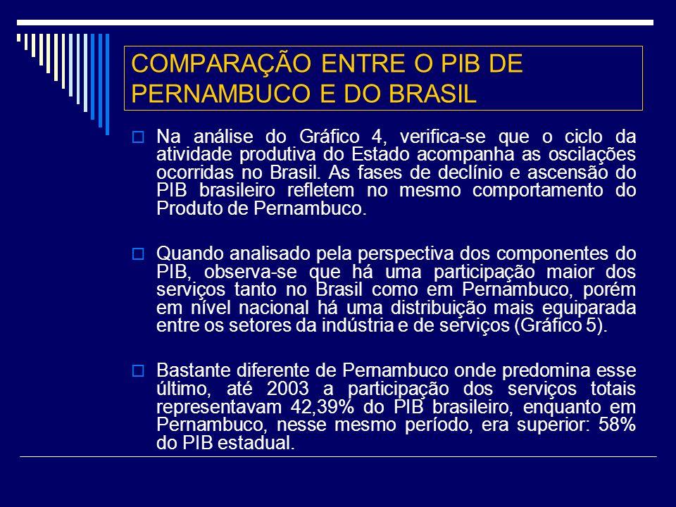 COMPARAÇÃO ENTRE O PIB DE PERNAMBUCO E DO BRASIL