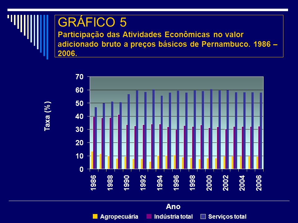 GRÁFICO 5 Participação das Atividades Econômicas no valor adicionado bruto a preços básicos de Pernambuco. 1986 – 2006.