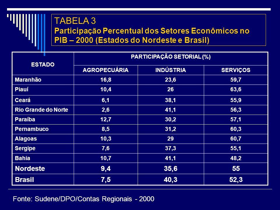 PARTICIPAÇÃO SETORIAL (%)