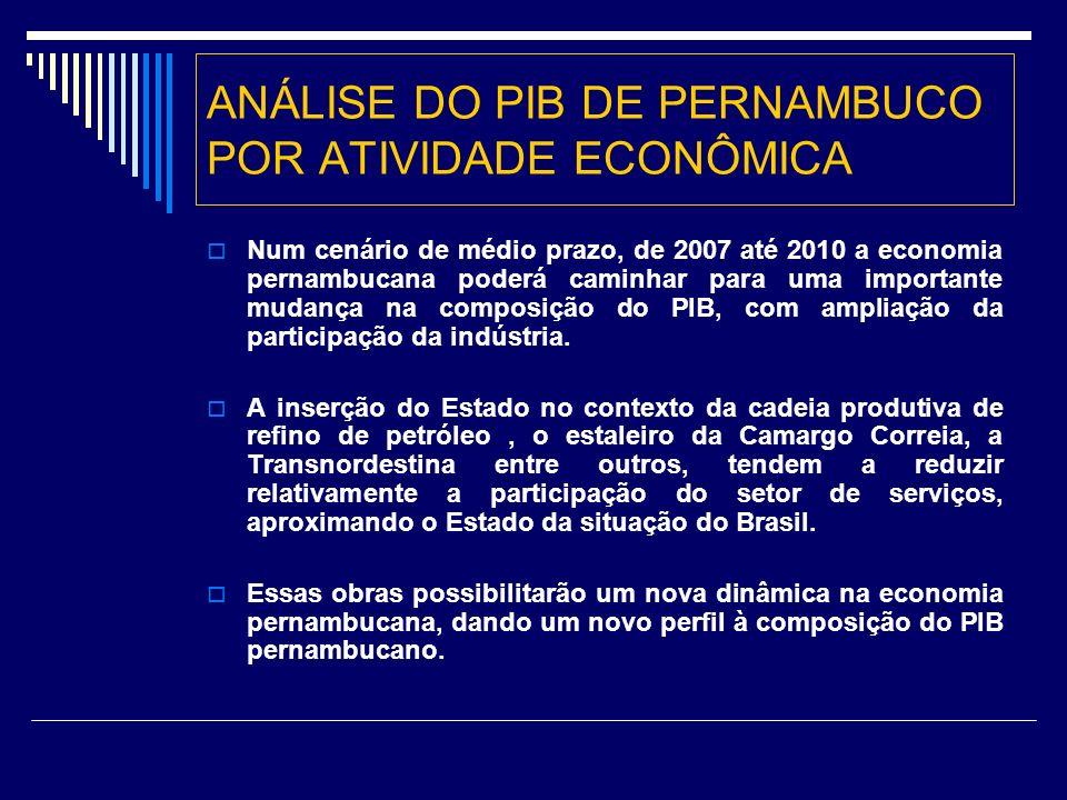 ANÁLISE DO PIB DE PERNAMBUCO POR ATIVIDADE ECONÔMICA