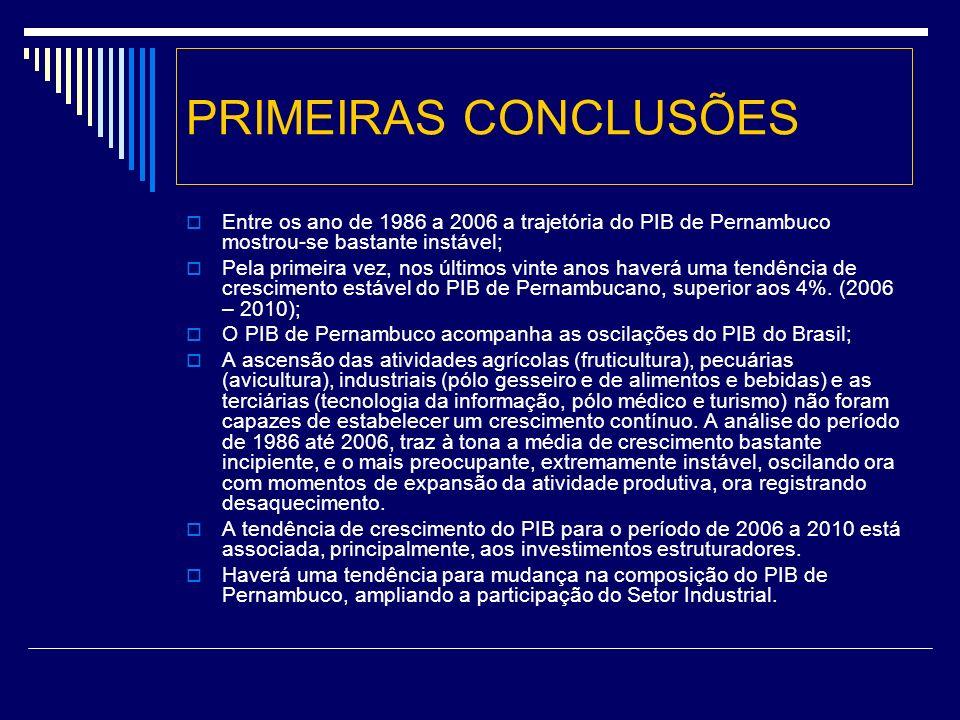 PRIMEIRAS CONCLUSÕES Entre os ano de 1986 a 2006 a trajetória do PIB de Pernambuco mostrou-se bastante instável;
