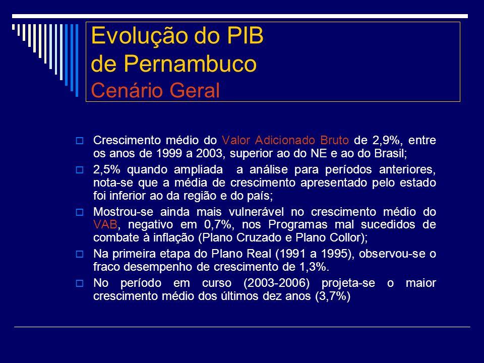 Evolução do PIB de Pernambuco Cenário Geral
