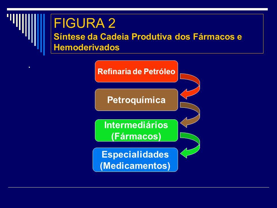 FIGURA 2 Síntese da Cadeia Produtiva dos Fármacos e Hemoderivados