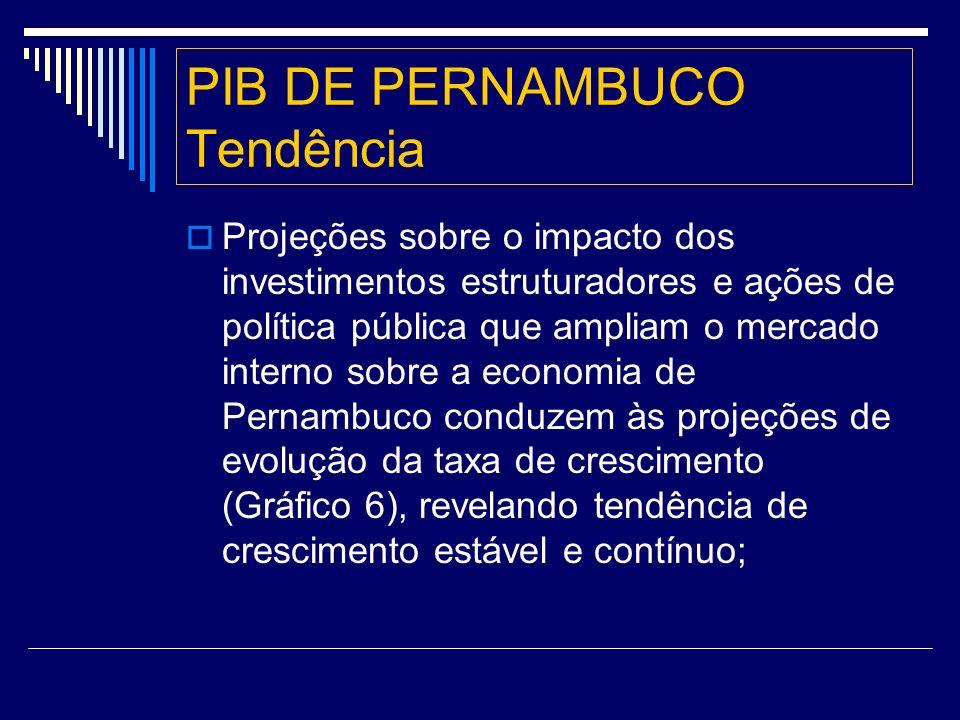 PIB DE PERNAMBUCO Tendência