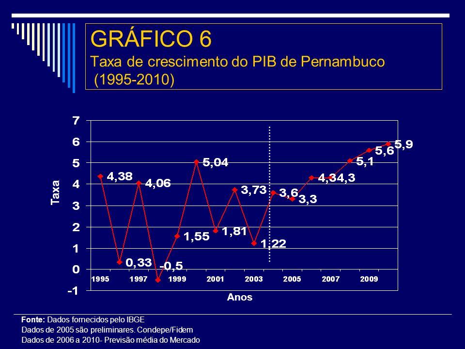 GRÁFICO 6 Taxa de crescimento do PIB de Pernambuco (1995-2010)
