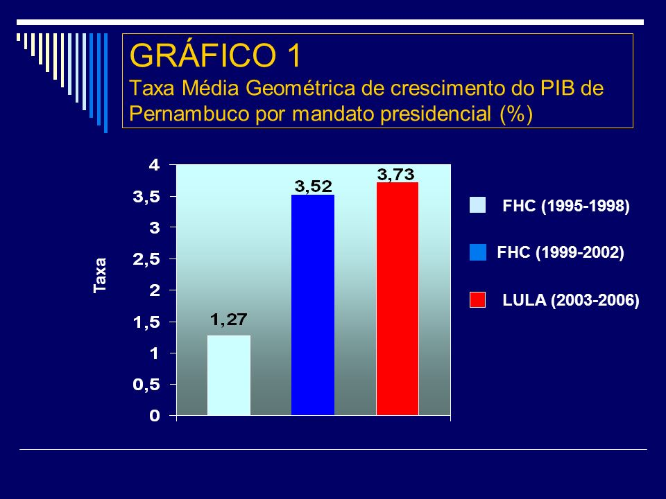 GRÁFICO 1 Taxa Média Geométrica de crescimento do PIB de Pernambuco por mandato presidencial (%)