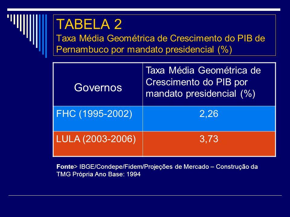 TABELA 2 Taxa Média Geométrica de Crescimento do PIB de Pernambuco por mandato presidencial (%)