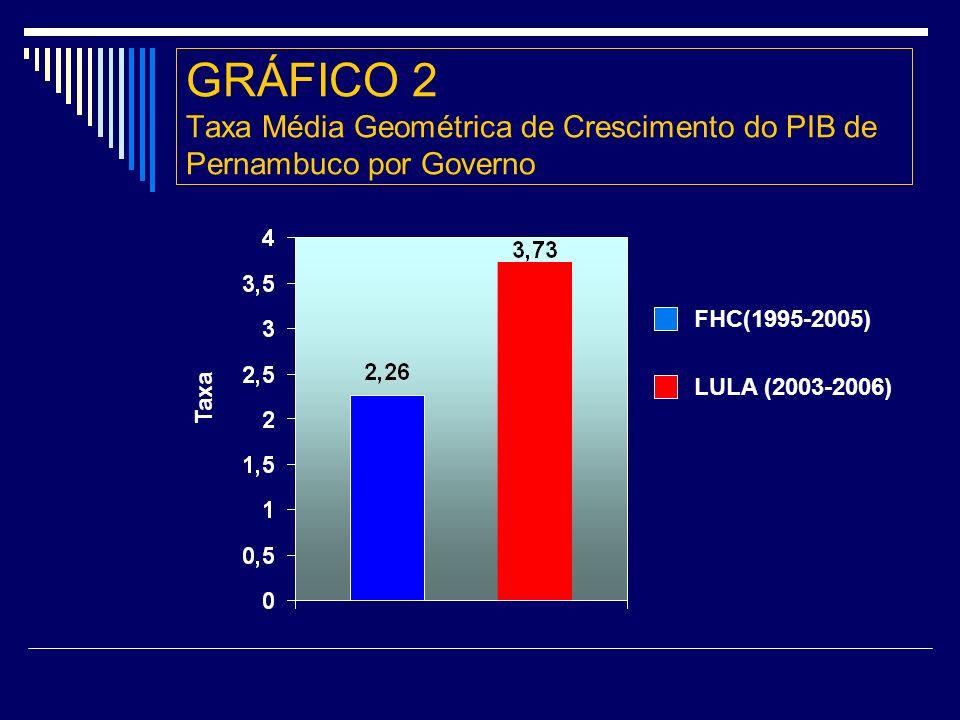 GRÁFICO 2 Taxa Média Geométrica de Crescimento do PIB de Pernambuco por Governo