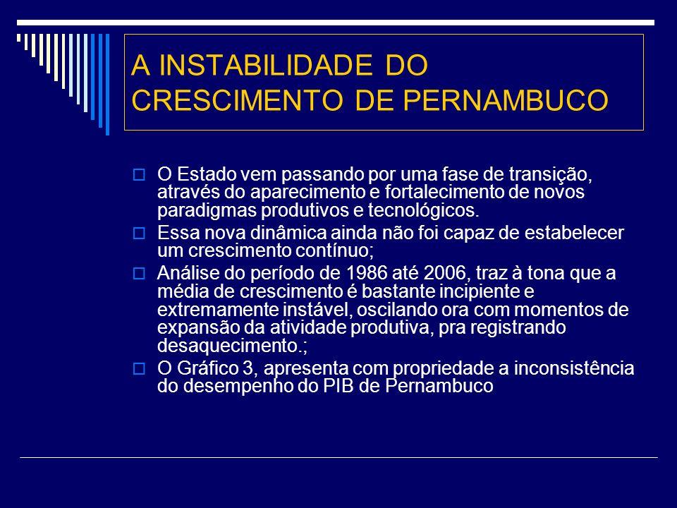 A INSTABILIDADE DO CRESCIMENTO DE PERNAMBUCO