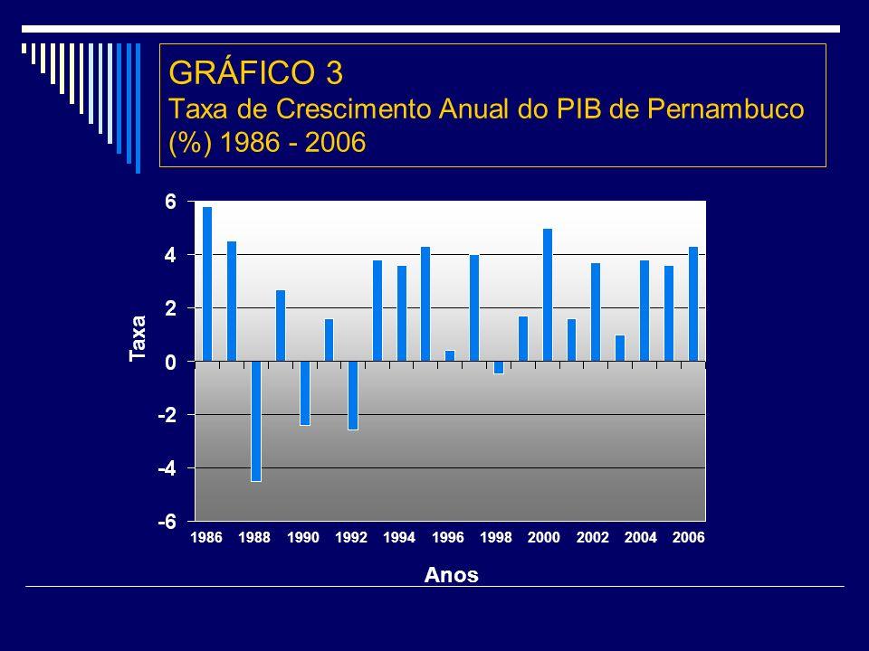 GRÁFICO 3 Taxa de Crescimento Anual do PIB de Pernambuco (%) 1986 - 2006